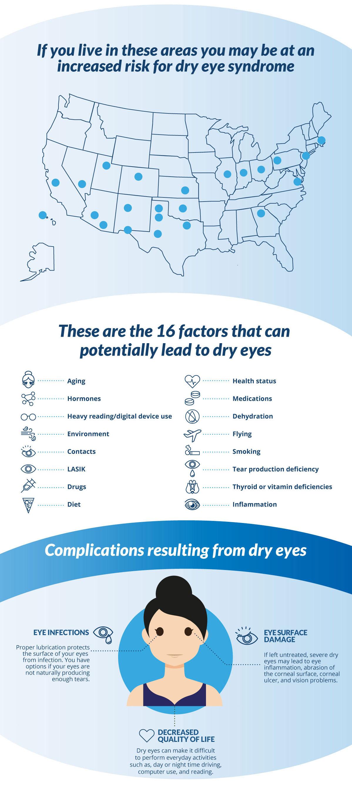 Factors Lead to Dry Eyes